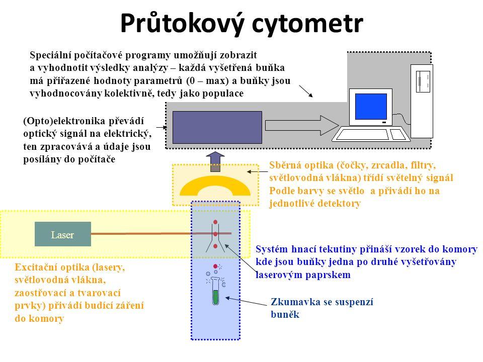 Průtokový cytometr Laser Systém hnací tekutiny přináší vzorek do komory kde jsou buňky jedna po druhé vyšetřovány laserovým paprskem Zkumavka se suspenzí buněk Sběrná optika (čočky, zrcadla, filtry, světlovodná vlákna) třídí světelný signál Podle barvy se světlo a přivádí ho na jednotlivé detektory (Opto)elektronika převádí optický signál na elektrický, ten zpracovává a údaje jsou posílány do počítače Speciální počítačové programy umožňují zobrazit a vyhodnotit výsledky analýzy – každá vyšetřená buňka má přiřazené hodnoty parametrů (0 – max) a buňky jsou vyhodnocovány kolektivně, tedy jako populace Excitační optika (lasery, světlovodná vlákna, zaostřovací a tvarovací prvky) přivádí budící záření do komory