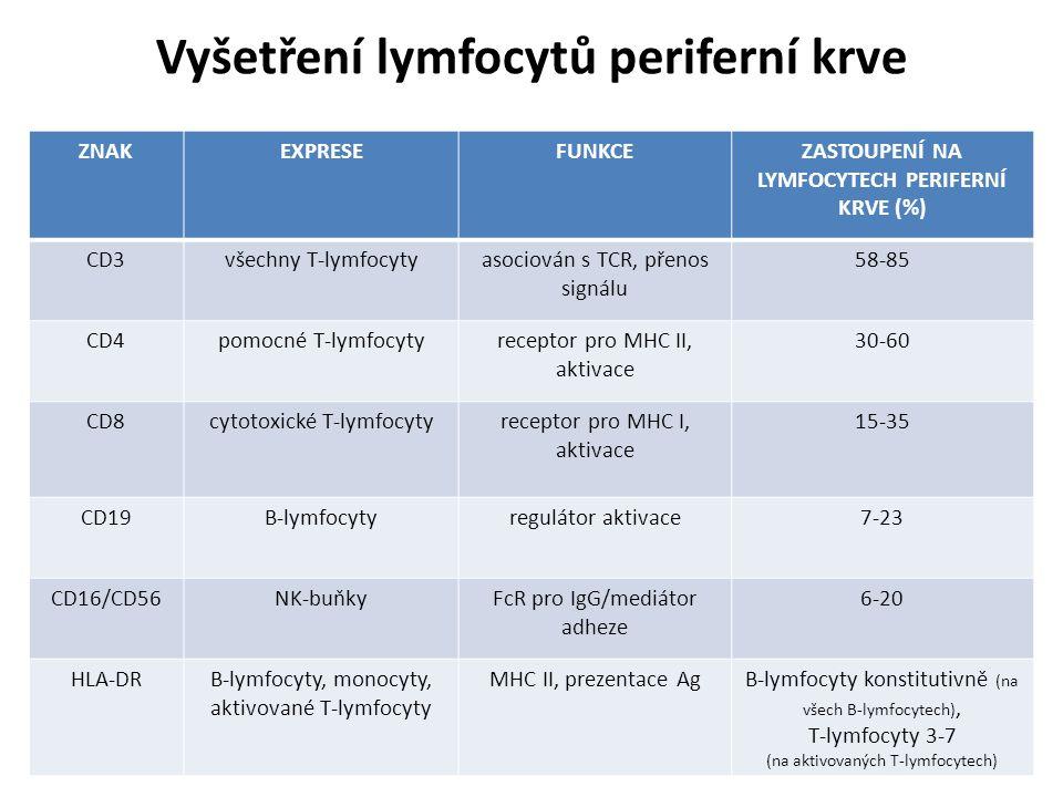 Vyšetření lymfocytů periferní krve ZNAKEXPRESEFUNKCEZASTOUPENÍ NA LYMFOCYTECH PERIFERNÍ KRVE (%) CD3všechny T-lymfocytyasociován s TCR, přenos signálu 58-85 CD4pomocné T-lymfocytyreceptor pro MHC II, aktivace 30-60 CD8cytotoxické T-lymfocytyreceptor pro MHC I, aktivace 15-35 CD19B-lymfocytyregulátor aktivace7-23 CD16/CD56NK-buňkyFcR pro IgG/mediátor adheze 6-20 HLA-DRB-lymfocyty, monocyty, aktivované T-lymfocyty MHC II, prezentace AgB-lymfocyty konstitutivně (na všech B-lymfocytech), T-lymfocyty 3-7 (na aktivovaných T-lymfocytech)
