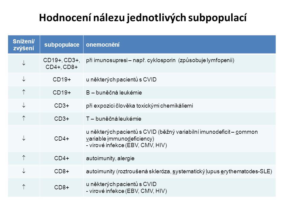 Hodnocení nálezu jednotlivých subpopulací Snížení/ zvýšení subpopulaceonemocnění  CD19+, CD3+, CD4+, CD8+ při imunosupresi – např.