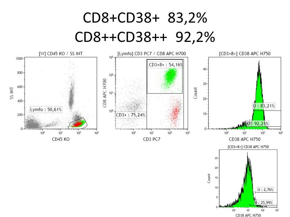 CD8+CD38+ 83,2% CD8++CD38++ 92,2%