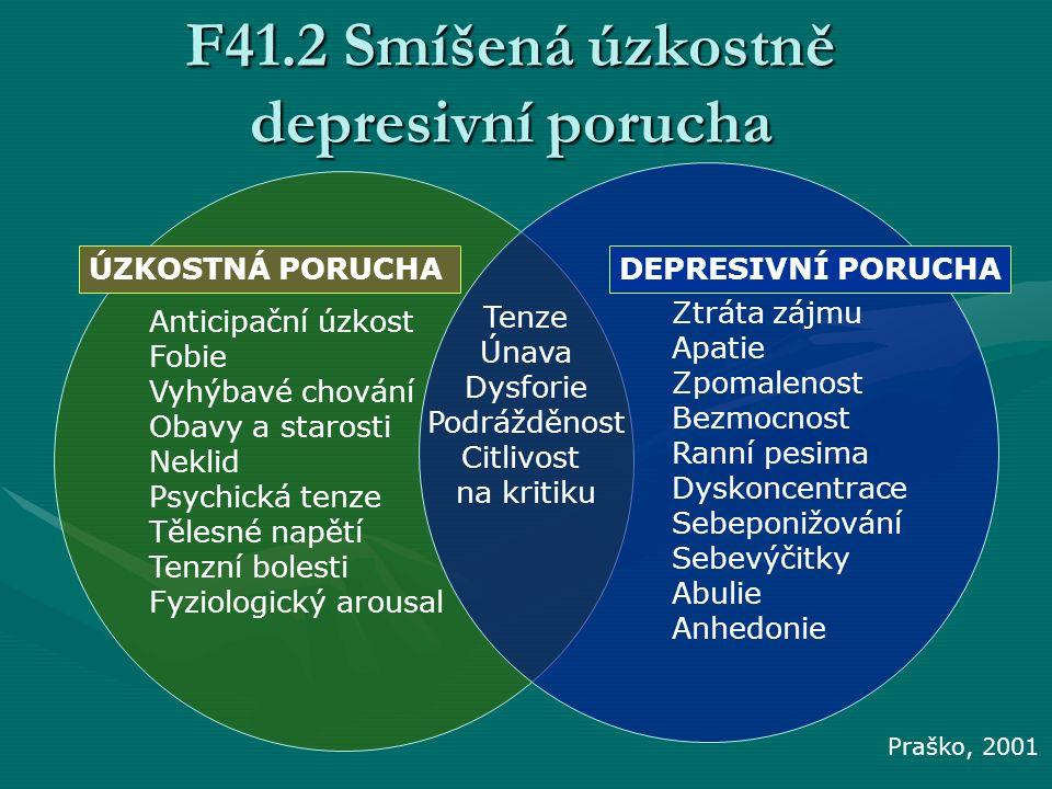 Anticipační úzkost Fobie Vyhýbavé chování Obavy a starosti Neklid Psychická tenze Tělesné napětí Tenzní bolesti Fyziologický arousal Ztráta zájmu Apat