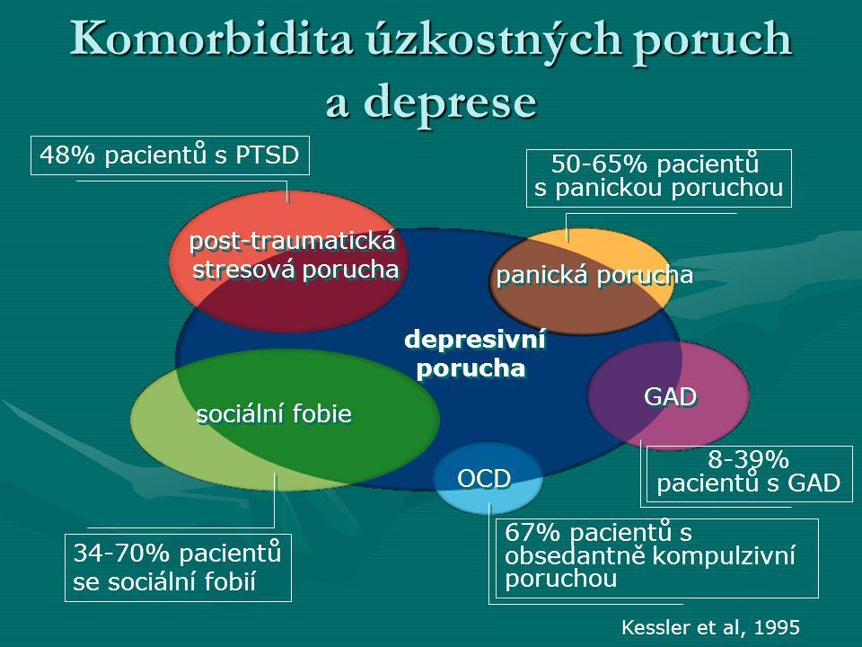 Komorbidita úzkostných poruch a deprese depresivní porucha depresivní porucha post-traumatická stresová porucha sociální fobie OCD panická porucha GAD Kessler et al, 1995 50-65% pacientů s panickou poruchou 8-39% pacientů s GAD 67% pacientů s obsedantně kompulzivní poruchou 48% pacientů s PTSD 34-70% pacientů se sociální fobií