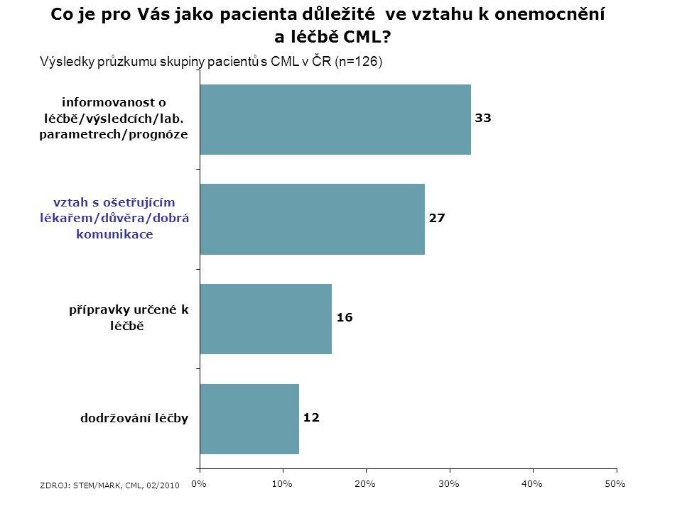 33 27 16 12 0%10%20%30%40%50% informovanost o léčbě/výsledcích/lab.