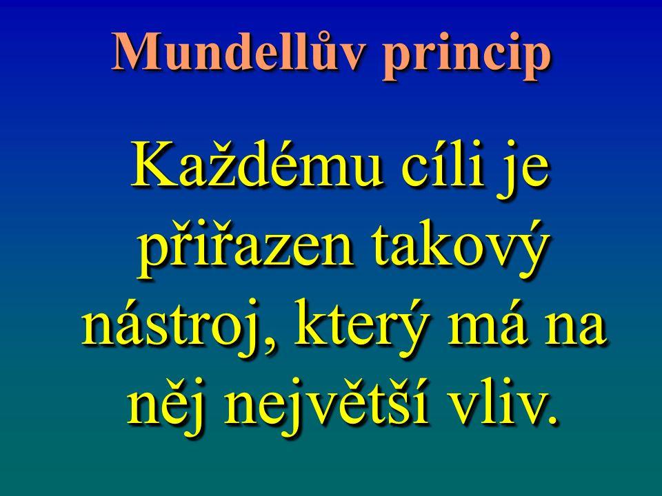 Mundellův princip Každému cíli je přiřazen takový nástroj, který má na něj největší vliv. Každému cíli je přiřazen takový nástroj, který má na něj nej