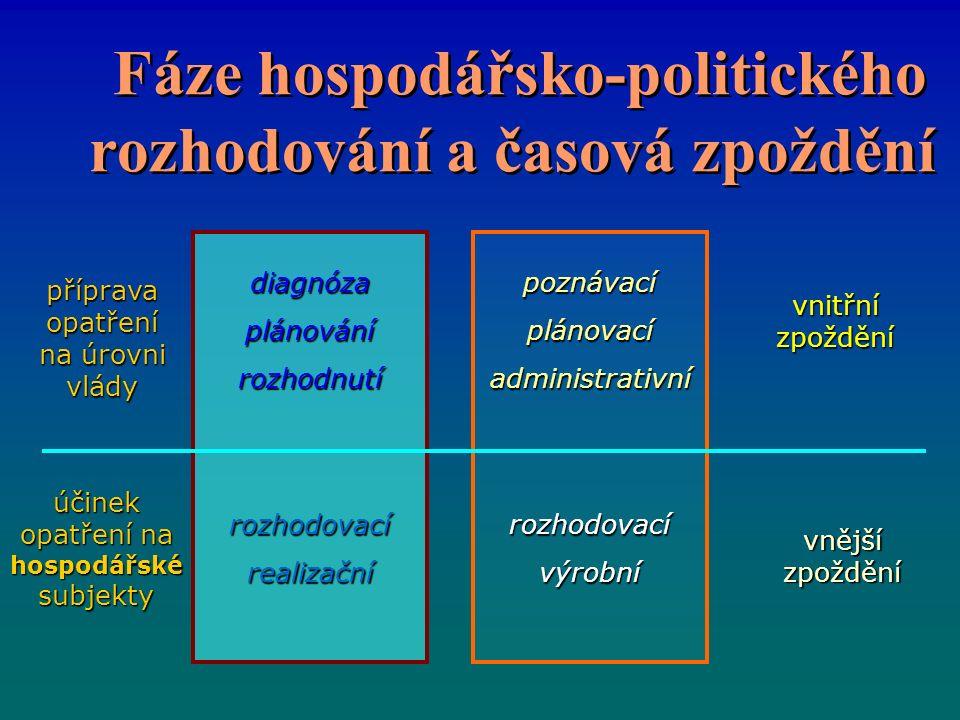Fáze hospodářsko-politického rozhodování a časová zpoždění vnitřní zpoždění vnější zpoždění diagnózaplánovánírozhodnutí rozhodovacírealizační poznávacíplánovacíadministrativní rozhodovacívýrobní příprava opatření na úrovni vlády účinek opatření na hospodářské subjekty
