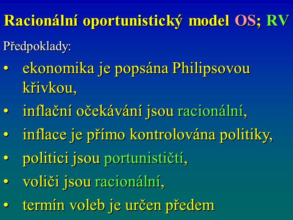 Racionální oportunistický model OS; RV Předpoklady: ekonomika je popsána Philipsovou křivkou, inflační očekávání jsou racionální, inflace je přímo kontrolována politiky, politici jsou portunističtí, voliči jsou racionální, termín voleb je určen předem Předpoklady: ekonomika je popsána Philipsovou křivkou, inflační očekávání jsou racionální, inflace je přímo kontrolována politiky, politici jsou portunističtí, voliči jsou racionální, termín voleb je určen předem