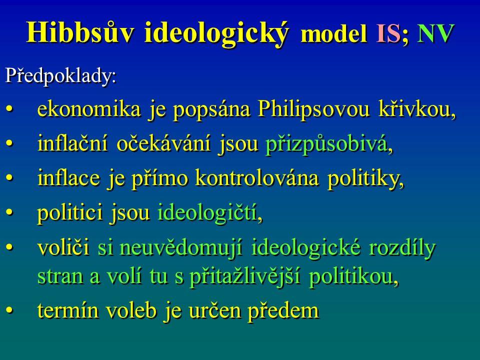 Hibbsův ideologický model IS; NV Předpoklady: ekonomika je popsána Philipsovou křivkou, inflační očekávání jsou přizpůsobivá, inflace je přímo kontrolována politiky, politici jsou ideologičtí, voliči si neuvědomují ideologické rozdíly stran a volí tu s přitažlivější politikou, termín voleb je určen předem Předpoklady: ekonomika je popsána Philipsovou křivkou, inflační očekávání jsou přizpůsobivá, inflace je přímo kontrolována politiky, politici jsou ideologičtí, voliči si neuvědomují ideologické rozdíly stran a volí tu s přitažlivější politikou, termín voleb je určen předem