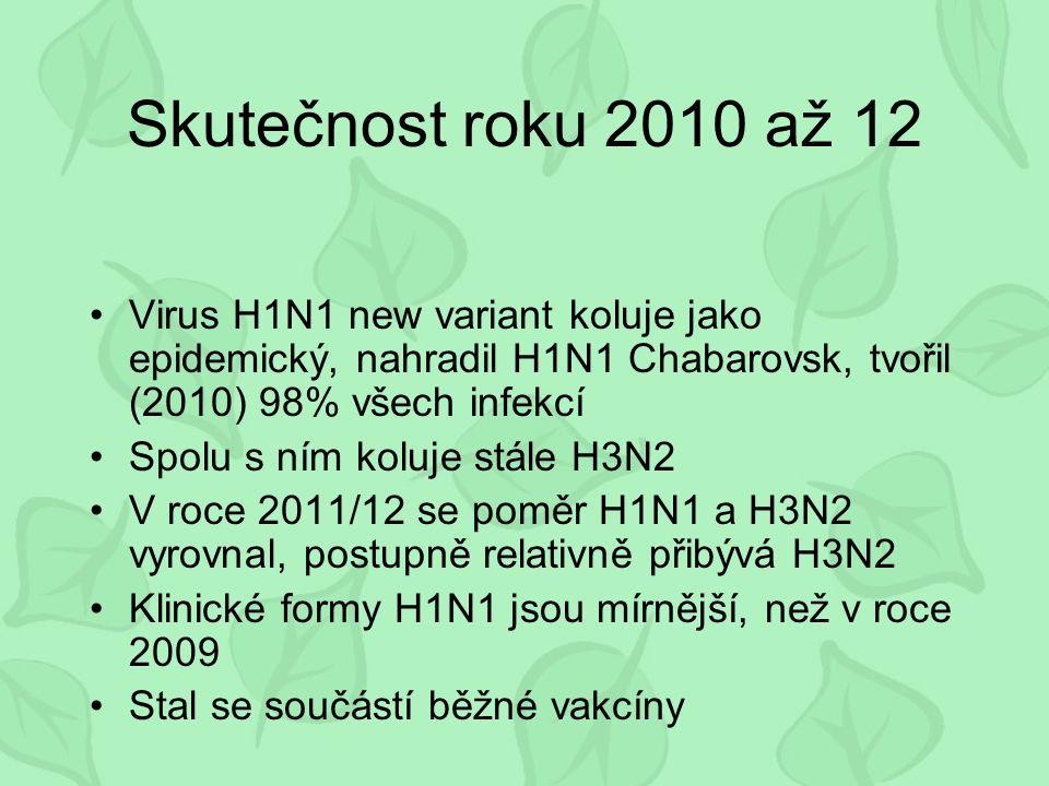 Skutečnost roku 2010 až 12 Virus H1N1 new variant koluje jako epidemický, nahradil H1N1 Chabarovsk, tvořil (2010) 98% všech infekcí Spolu s ním koluje stále H3N2 V roce 2011/12 se poměr H1N1 a H3N2 vyrovnal, postupně relativně přibývá H3N2 Klinické formy H1N1 jsou mírnější, než v roce 2009 Stal se součástí běžné vakcíny