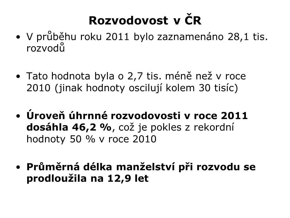 Rozvodovost v ČR V průběhu roku 2011 bylo zaznamenáno 28,1 tis.