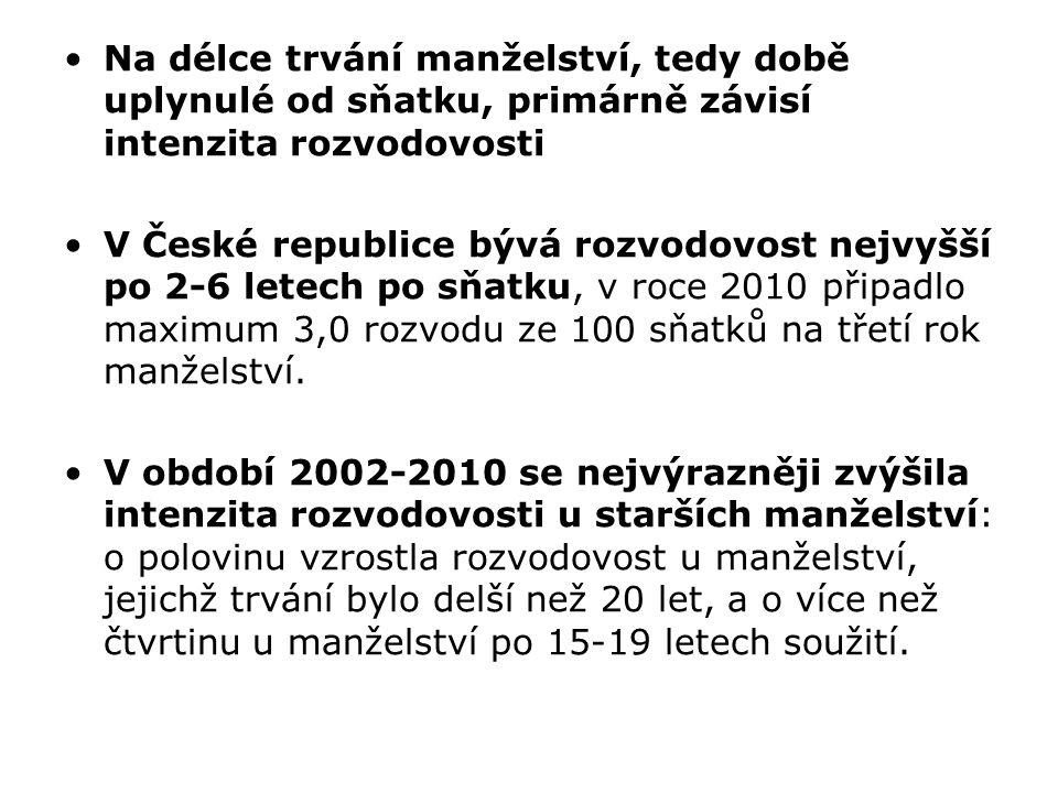 Na délce trvání manželství, tedy době uplynulé od sňatku, primárně závisí intenzita rozvodovosti V České republice bývá rozvodovost nejvyšší po 2-6 letech po sňatku, v roce 2010 připadlo maximum 3,0 rozvodu ze 100 sňatků na třetí rok manželství.