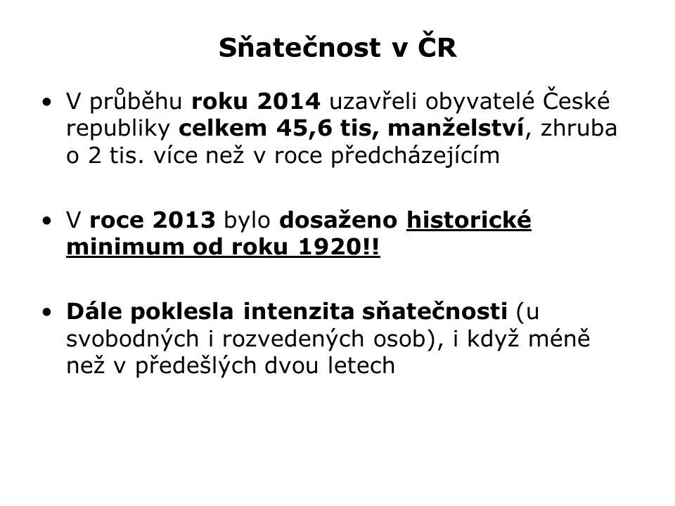 Sňatečnost v ČR V průběhu roku 2014 uzavřeli obyvatelé České republiky celkem 45,6 tis, manželství, zhruba o 2 tis.