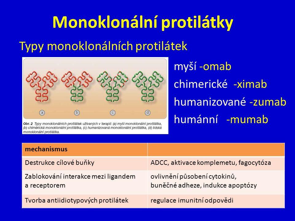 Monoklonální protilátky Typy monoklonálních protilátek mechanismus Destrukce cílové buňkyADCC, aktivace komplemetu, fagocytóza Zablokování interakce mezi ligandem a receptorem ovlivnění působení cytokinů, buněčné adheze, indukce apoptózy Tvorba antiidiotypových protilátekregulace imunitní odpovědi myší -omab chimerické -ximab humanizované -zumab humánní -mumab