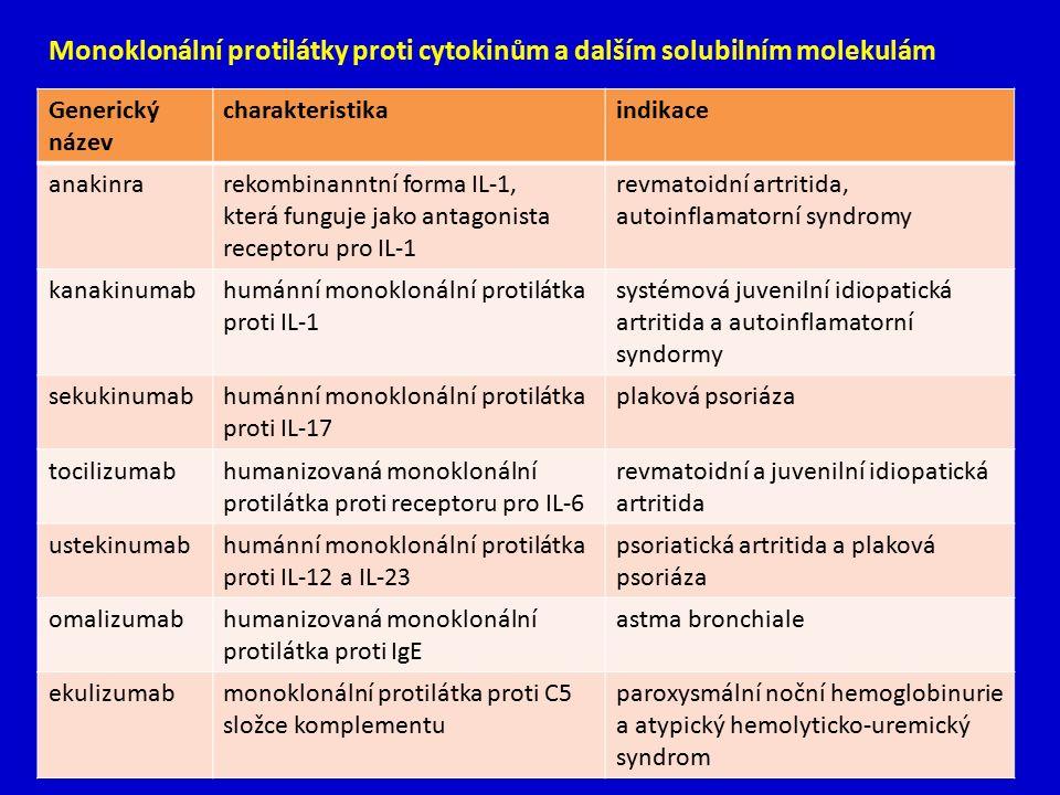 Monoklonální protilátky proti cytokinům a dalším solubilním molekulám Generický název charakteristikaindikace anakinrarekombinanntní forma IL-1, která funguje jako antagonista receptoru pro IL-1 revmatoidní artritida, autoinflamatorní syndromy kanakinumabhumánní monoklonální protilátka proti IL-1 systémová juvenilní idiopatická artritida a autoinflamatorní syndormy sekukinumabhumánní monoklonální protilátka proti IL-17 plaková psoriáza tocilizumabhumanizovaná monoklonální protilátka proti receptoru pro IL-6 revmatoidní a juvenilní idiopatická artritida ustekinumabhumánní monoklonální protilátka proti IL-12 a IL-23 psoriatická artritida a plaková psoriáza omalizumabhumanizovaná monoklonální protilátka proti IgE astma bronchiale ekulizumabmonoklonální protilátka proti C5 složce komplementu paroxysmální noční hemoglobinurie a atypický hemolyticko-uremický syndrom