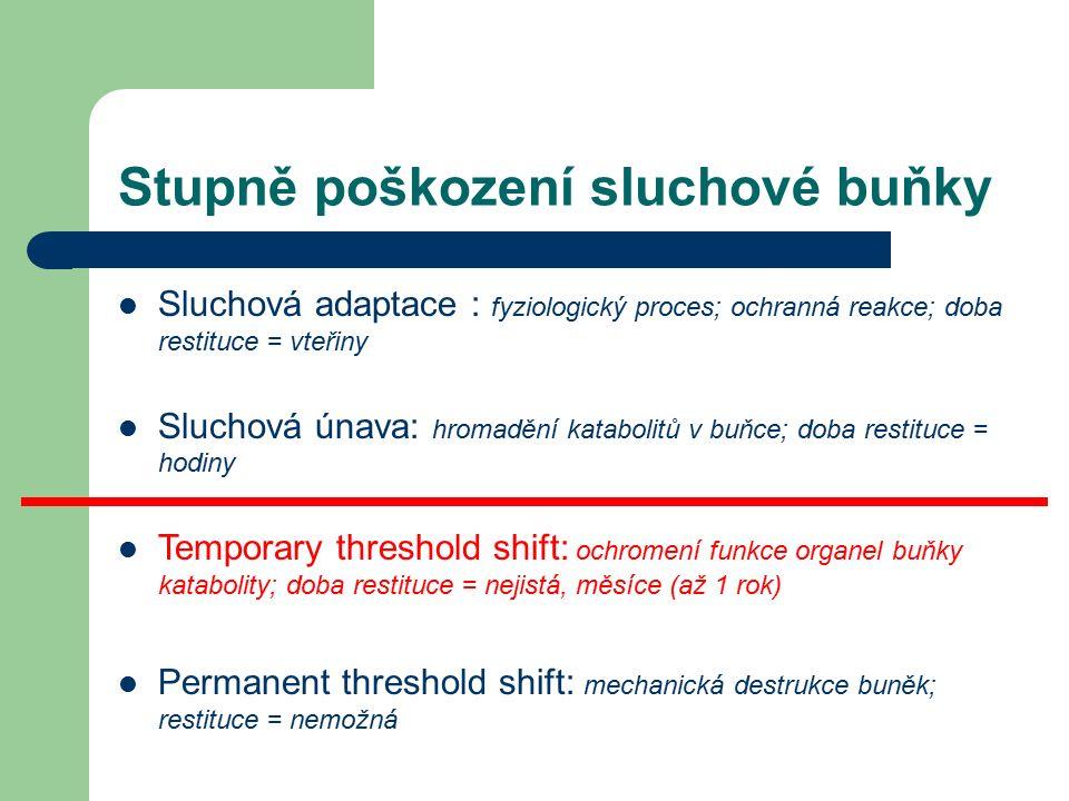 Stupně poškození sluchové buňky Sluchová adaptace : fyziologický proces; ochranná reakce; doba restituce = vteřiny Sluchová únava: hromadění katabolitů v buňce; doba restituce = hodiny Temporary threshold shift: ochromení funkce organel buňky katabolity; doba restituce = nejistá, měsíce (až 1 rok) Permanent threshold shift: mechanická destrukce buněk; restituce = nemožná