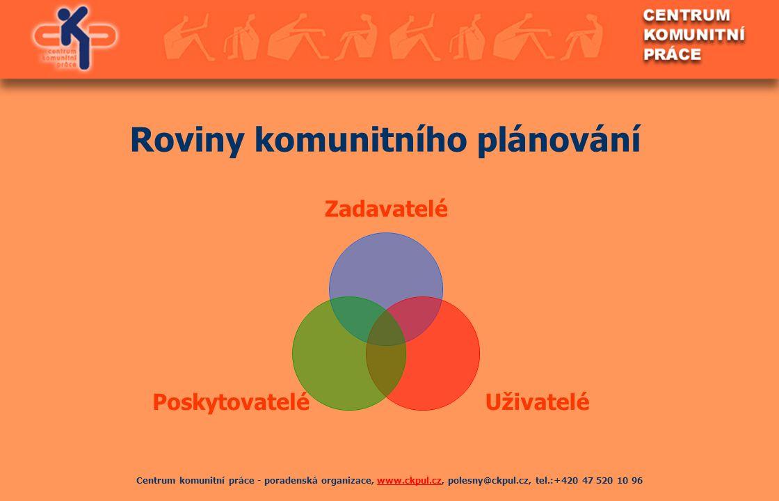 Centrum komunitní práce - poradenská organizace, www.ckpul.cz, polesny@ckpul.cz, tel.:+420 47 520 10 96www.ckpul.cz Roviny komunitního plánování Zadav