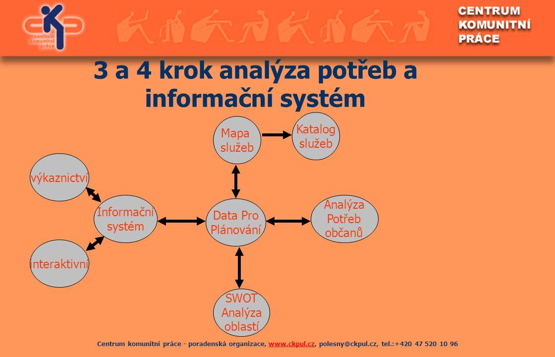 Centrum komunitní práce - poradenská organizace, www.ckpul.cz, polesny@ckpul.cz, tel.:+420 47 520 10 96www.ckpul.cz 3 a 4 krok analýza potřeb a inform