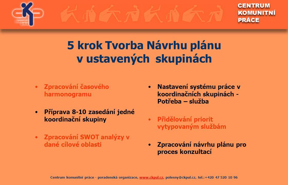 Centrum komunitní práce - poradenská organizace, www.ckpul.cz, polesny@ckpul.cz, tel.:+420 47 520 10 96www.ckpul.cz 5 krok Tvorba Návrhu plánu v ustav