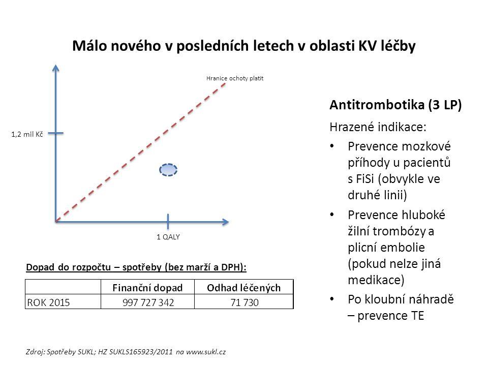 Málo nového v posledních letech v oblasti KV léčby Antitrombotika (3 LP) Hrazené indikace: Prevence mozkové příhody u pacientů s FiSi (obvykle ve druhé linii) Prevence hluboké žilní trombózy a plicní embolie (pokud nelze jiná medikace) Po kloubní náhradě – prevence TE 1 QALY 1,2 mil Kč Hranice ochoty platit Dopad do rozpočtu – spotřeby (bez marží a DPH): Zdroj: Spotřeby SUKL; HZ SUKLS165923/2011 na www.sukl.cz