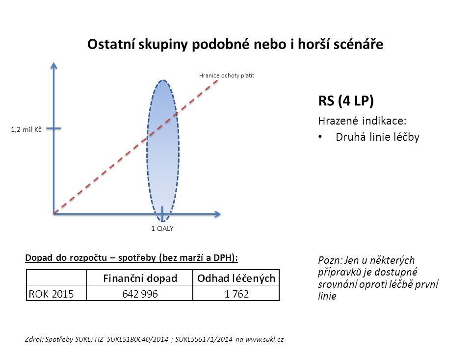 Ostatní skupiny podobné nebo i horší scénáře RS (4 LP) Hrazené indikace: Druhá linie léčby Pozn: Jen u některých přípravků je dostupné srovnání oproti léčbě první linie 1 QALY 1,2 mil Kč Hranice ochoty platit Dopad do rozpočtu – spotřeby (bez marží a DPH): Zdroj: Spotřeby SUKL; HZ SUKLS180640/2014 ; SUKLS56171/2014 na www.sukl.cz