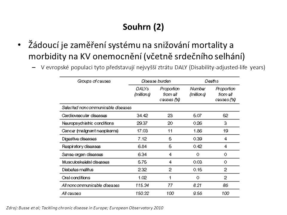 Souhrn (2) Žádoucí je zaměření systému na snižování mortality a morbidity na KV onemocnění (včetně srdečního selhání) – V evropské populaci tyto představují nejvyšší ztrátu DALY (Disability-adjusted-life years) Zdroj: Busse et al; Tackling chronic disease in Europe; European Observatory 2010