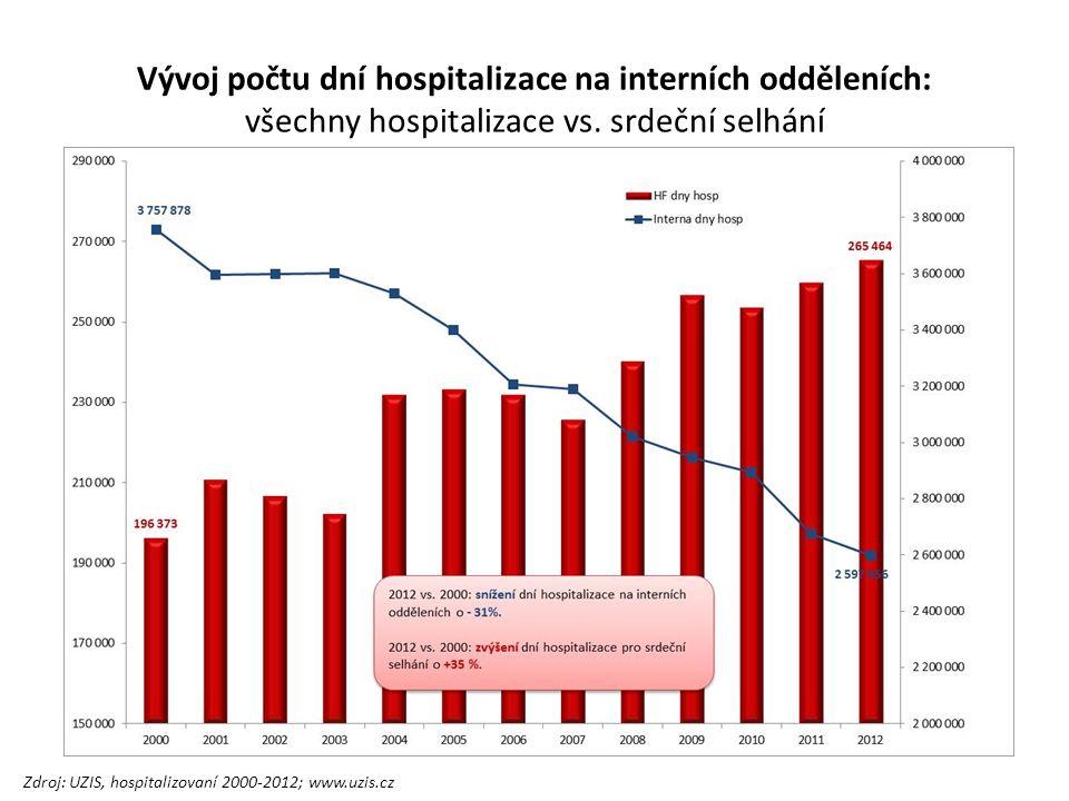 Vývoj počtu dní hospitalizace na interních odděleních: všechny hospitalizace vs.