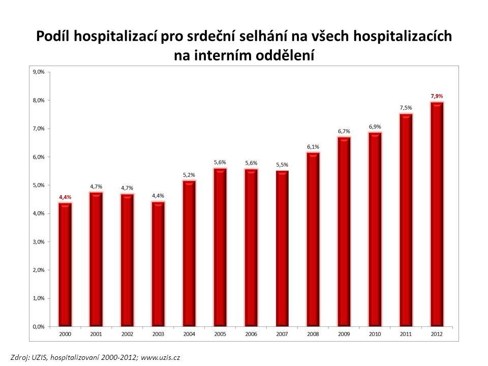 Podíl hospitalizací pro srdeční selhání na všech hospitalizacích na interním oddělení Zdroj: UZIS, hospitalizovaní 2000-2012; www.uzis.cz