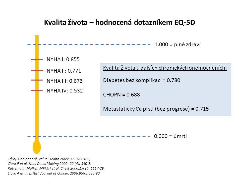 Kvalita života – hodnocená dotazníkem EQ-5D NYHA III: 0.673 1.000 = plné zdraví 0.000 = úmrtí NYHA I: 0.855 NYHA II: 0.771 NYHA IV: 0.532 Zdroj: Gohler et al.