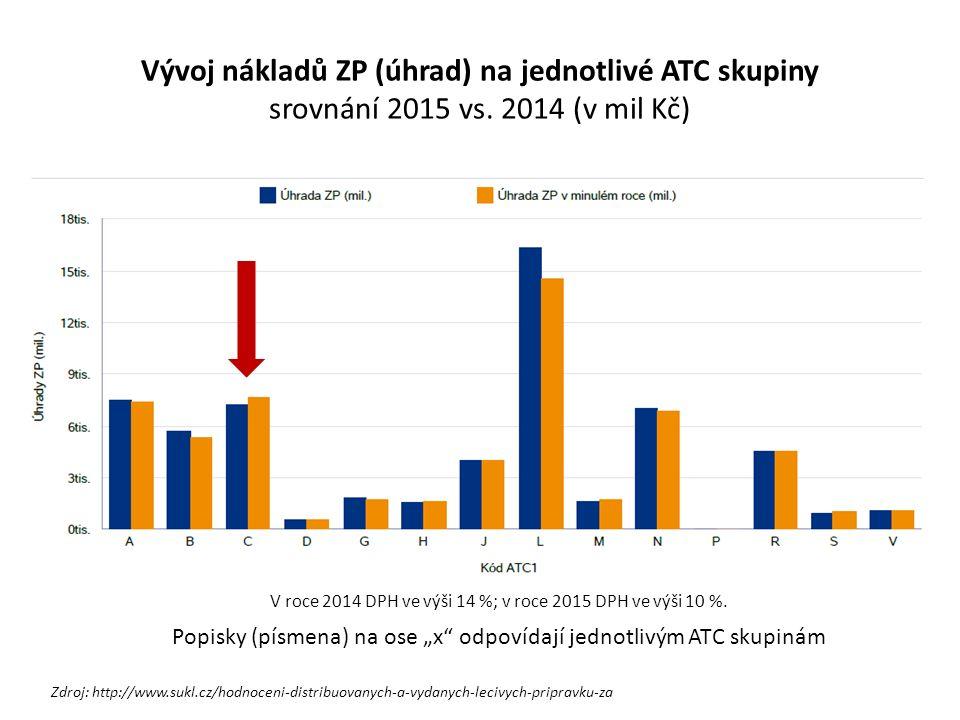Vývoj nákladů ZP (úhrad) na jednotlivé ATC skupiny srovnání 2015 vs. 2014 (v mil Kč) V roce 2014 DPH ve výši 14 %; v roce 2015 DPH ve výši 10 %. Zdroj