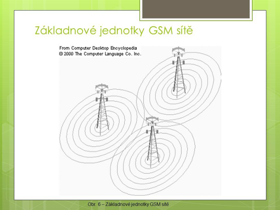 Základnové jednotky GSM sítě Obr. 6 – Základnové jednotky GSM sítě