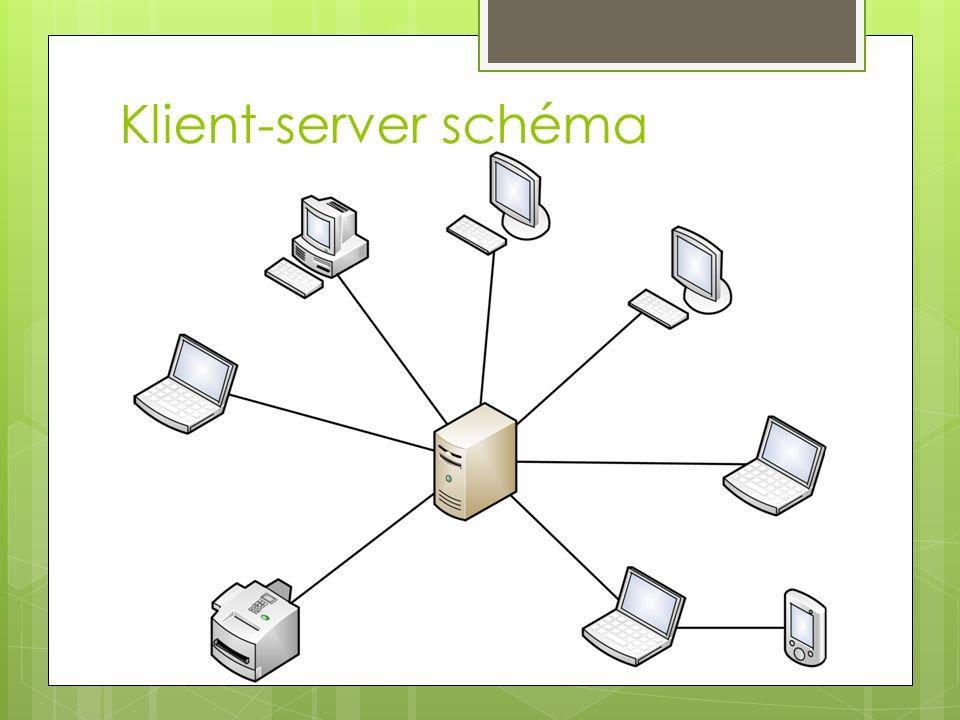 Klient-server schéma
