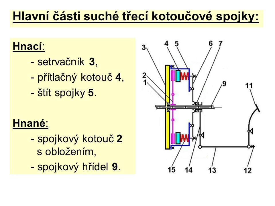 Hlavní části suché třecí kotoučové spojky: Hnací: - setrvačník 3, - přítlačný kotouč 4, - štít spojky 5. Hnané: - spojkový kotouč 2 s obložením, - spo