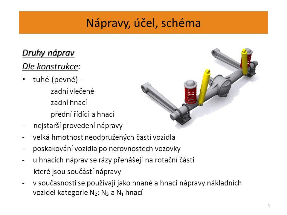 Nápravy, účel, schéma Druhy náprav Dle konstrukce: tuhé (pevné) - zadní vlečené zadní hnací přední řídící a hnací -nejstarší provedení nápravy -velká hmotnost neodpružených částí vozidla -poskakování vozidla po nerovnostech vozovky -u hnacích náprav se rázy přenášejí na rotační části které jsou součástí nápravy -v současnosti se používají jako hnané a hnací nápravy nákladních vozidel kategorie N₂; N₃ a N₁ hnací 4