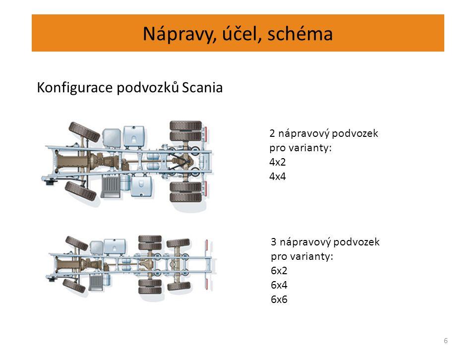 Nápravy, účel, schéma 6 Konfigurace podvozků Scania 2 nápravový podvozek pro varianty: 4x2 4x4 3 nápravový podvozek pro varianty: 6x2 6x4 6x6