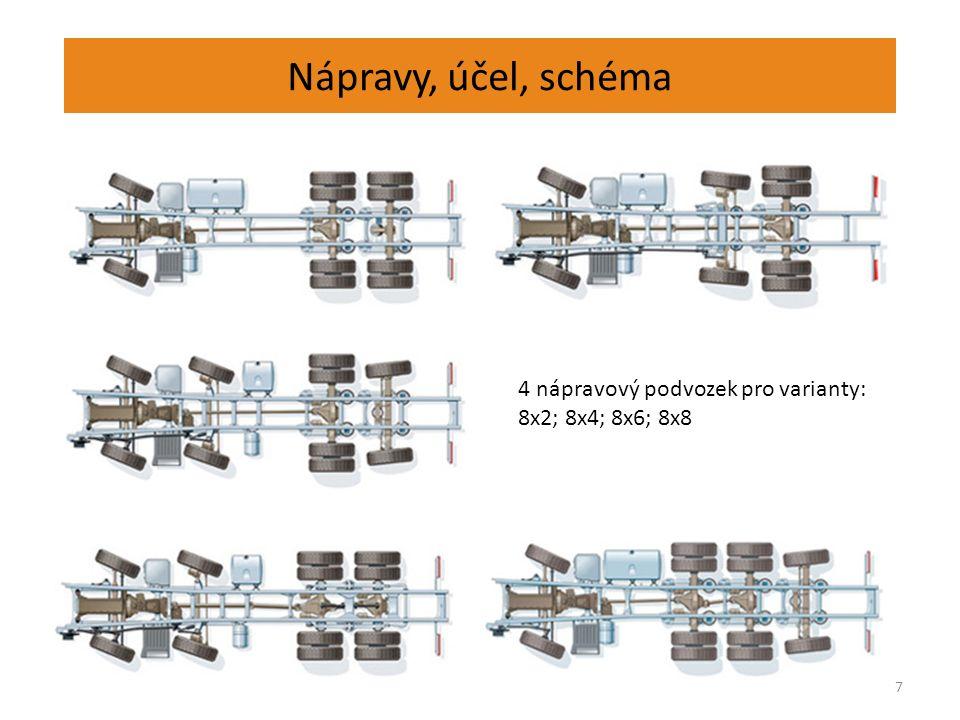 Nápravy, účel, schéma 7 4 nápravový podvozek pro varianty: 8x2; 8x4; 8x6; 8x8