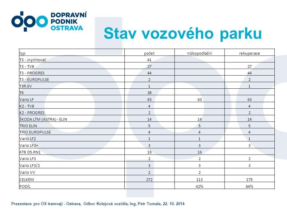 Prezentace pro OS tramvají - Ostrava, Odbor Kolejová vozidla, Ing.