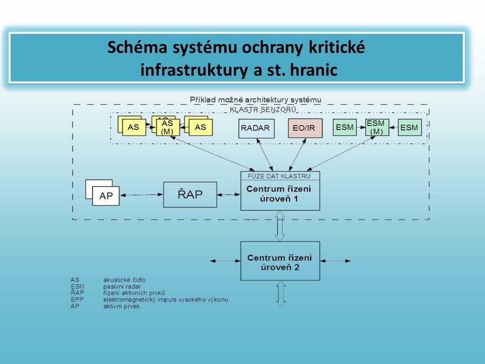Schéma systému ochrany kritické infrastruktury a st. hranic
