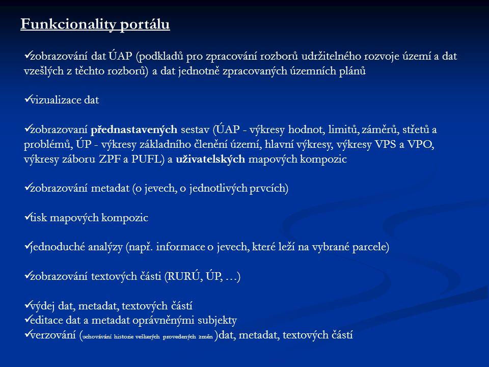 zobrazování dat ÚAP (podkladů pro zpracování rozborů udržitelného rozvoje území a dat vzešlých z těchto rozborů) a dat jednotně zpracovaných územních plánů vizualizace dat zobrazovaní přednastavených sestav (ÚAP - výkresy hodnot, limitů, záměrů, střetů a problémů, ÚP - výkresy základního členění území, hlavní výkresy, výkresy VPS a VPO, výkresy záboru ZPF a PUFL) a uživatelských mapových kompozic zobrazování metadat (o jevech, o jednotlivých prvcích) tisk mapových kompozic jednoduché analýzy (např.