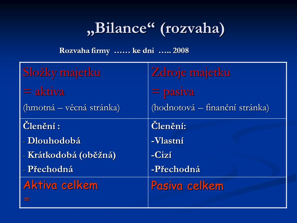 """""""Bilance (rozvaha) Rozvaha firmy …… ke dni ….. 2008 Rozvaha firmy …… ke dni ….."""