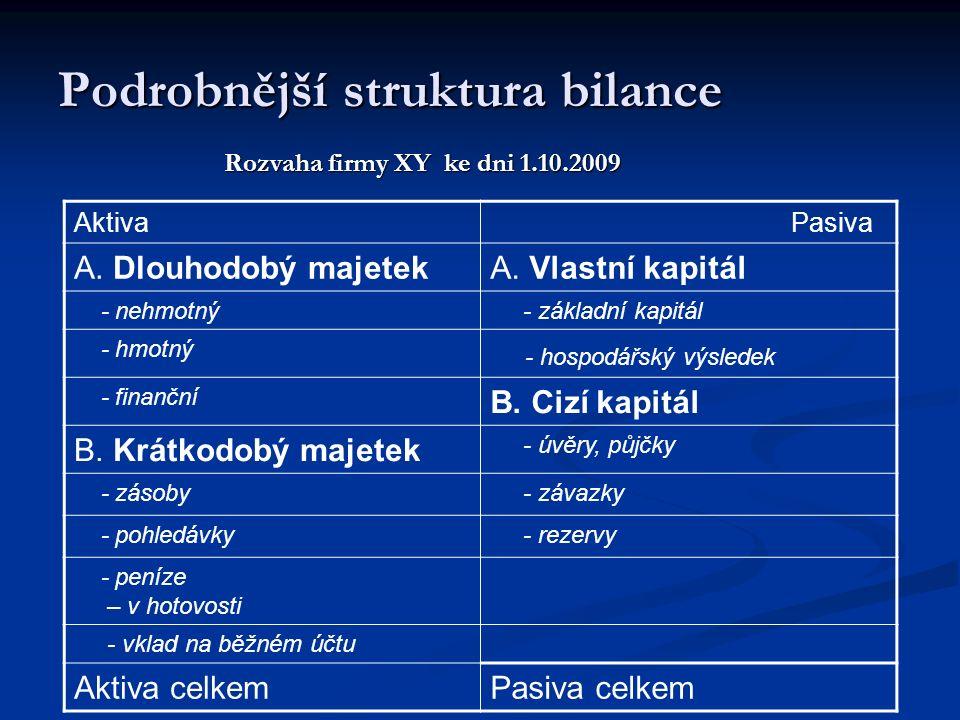 Podrobnější struktura bilance Rozvaha firmy XY ke dni 1.10.2009 Rozvaha firmy XY ke dni 1.10.2009 Aktiva Pasiva A. Dlouhodobý majetekA. Vlastní kapitá