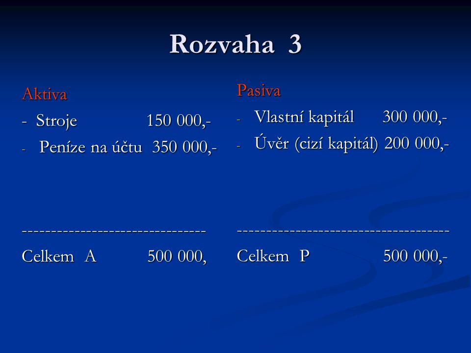 Rozvaha 3 Aktiva - Stroje 150 000,- - Peníze na účtu 350 000,- -------------------------------- Celkem A 500 000, Pasiva - Vlastní kapitál 300 000,- - Úvěr (cizí kapitál) 200 000,- ------------------------------------- Celkem P 500 000,-