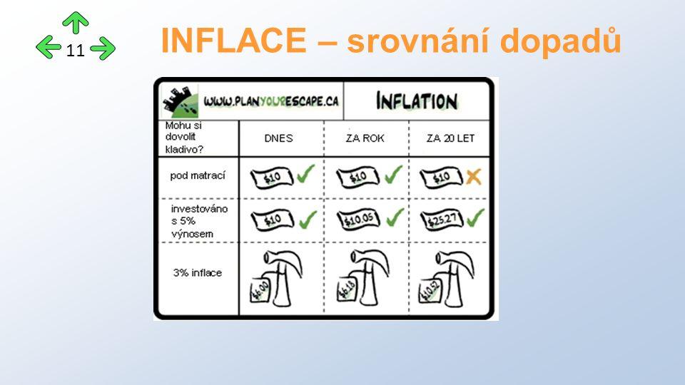 INFLACE – srovnání dopadů 11