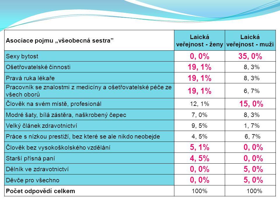 """Asociace pojmu """"všeobecná sestra Laická veřejnost - ženy Laická veřejnost - muži Sexy bytost 0, 0%35, 0% Ošetřovatelské činnosti 19, 1% 8, 3% Pravá ruka lékaře 19, 1% 8, 3% Pracovník se znalostmi z medicíny a ošetřovatelské péče ze všech oborů 19, 1% 6, 7% Člověk na svém místě, profesionál12, 1% 15, 0% Modré šaty, bílá zástěra, naškrobený čepec7, 0% 8, 3% Velký článek zdravotnictví9, 5% 1, 7% Práce s nízkou prestiží, bez které se ale nikdo neobejde4, 5% 6, 7% Člověk bez vysokoškolského vzdělání 5, 1% 0, 0% Starší přísná paní 4, 5% 0, 0% Dělník ve zdravotnictví 0, 0% 5, 0% Děvče pro všechno 0, 0% 5, 0% Počet odpovědí celkem100%"""