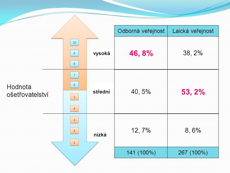 Odborná veřejnostLaická veřejnost 46, 8% 38, 2% 40, 5% 53, 2% 12, 7%8, 6% 141 (100%)267 (100%) nízká střední vysoká Hodnota ošetřovatelství
