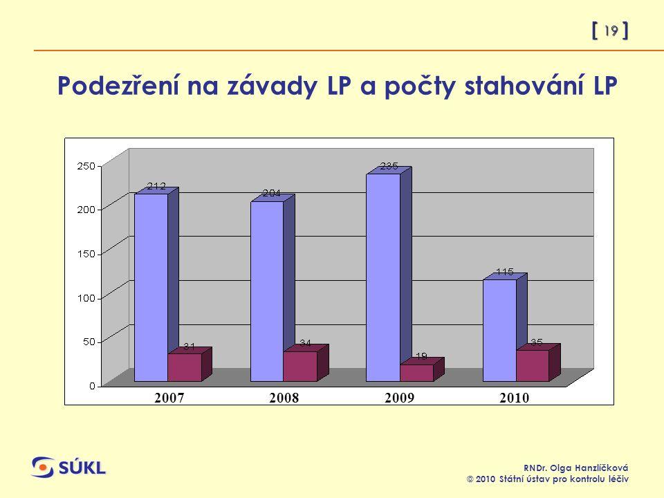 [ 20 ] RNDr.Olga Hanzlíčková © 2010 Státní ústav pro kontrolu léčiv Nárůst závad tř.I.