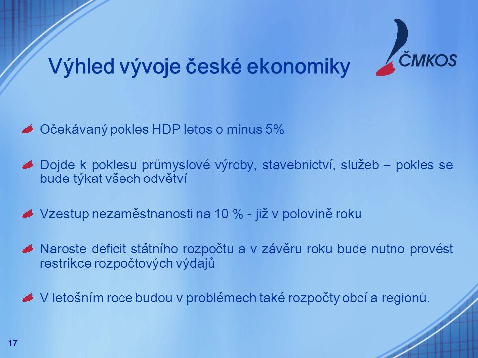 17 Výhled vývoje české ekonomiky Očekávaný pokles HDP letos o minus 5% Dojde k poklesu průmyslové výroby, stavebnictví, služeb – pokles se bude týkat všech odvětví Vzestup nezaměstnanosti na 10 % - již v polovině roku Naroste deficit státního rozpočtu a v závěru roku bude nutno provést restrikce rozpočtových výdajů V letošním roce budou v problémech také rozpočty obcí a regionů.