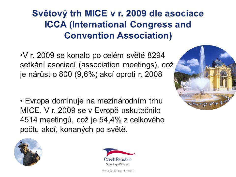 Světový trh MICE v r. 2009 dle asociace ICCA (International Congress and Convention Association) V r. 2009 se konalo po celém světě 8294 setkání asoci