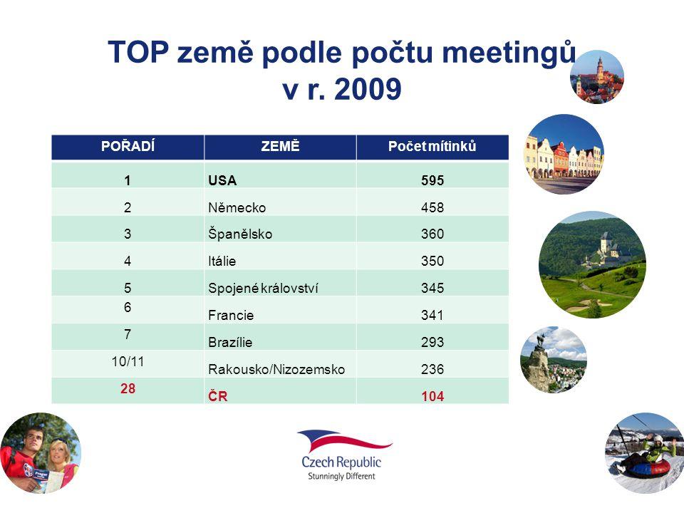 TOP země podle počtu meetingů v r. 2009 POŘADÍZEMĚPočet mítinků 1USA595 2Německo458 3Španělsko360 4Itálie350 5Spojené království345 6 Francie341 7 Bra