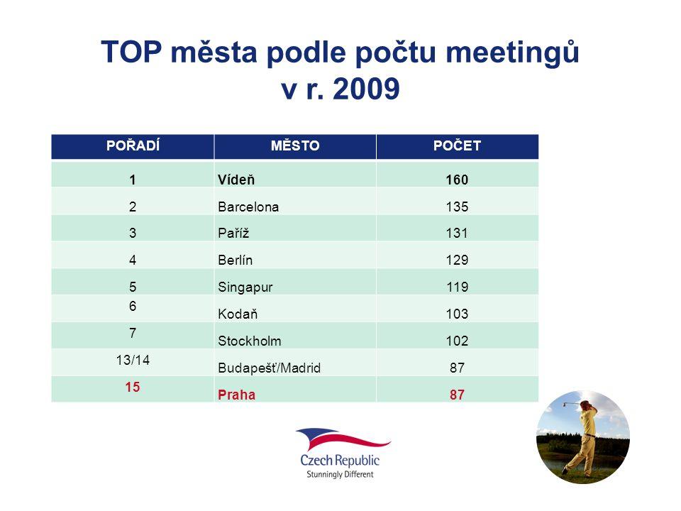 TOP města podle počtu meetingů v r. 2009 POŘADÍMĚSTOPOČET 1Vídeň160 2Barcelona135 3Paříž131 4Berlín129 5Singapur119 6 Kodaň103 7 Stockholm102 13/14 Bu