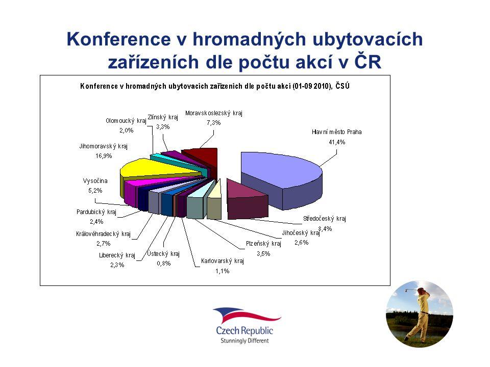 Konference v hromadných ubytovacích zařízeních dle počtu akcí v ČR