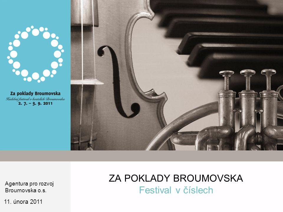 ZA POKLADY BROUMOVSKA Festival v číslech 11. února 2011 Agentura pro rozvoj Broumovska o.s.